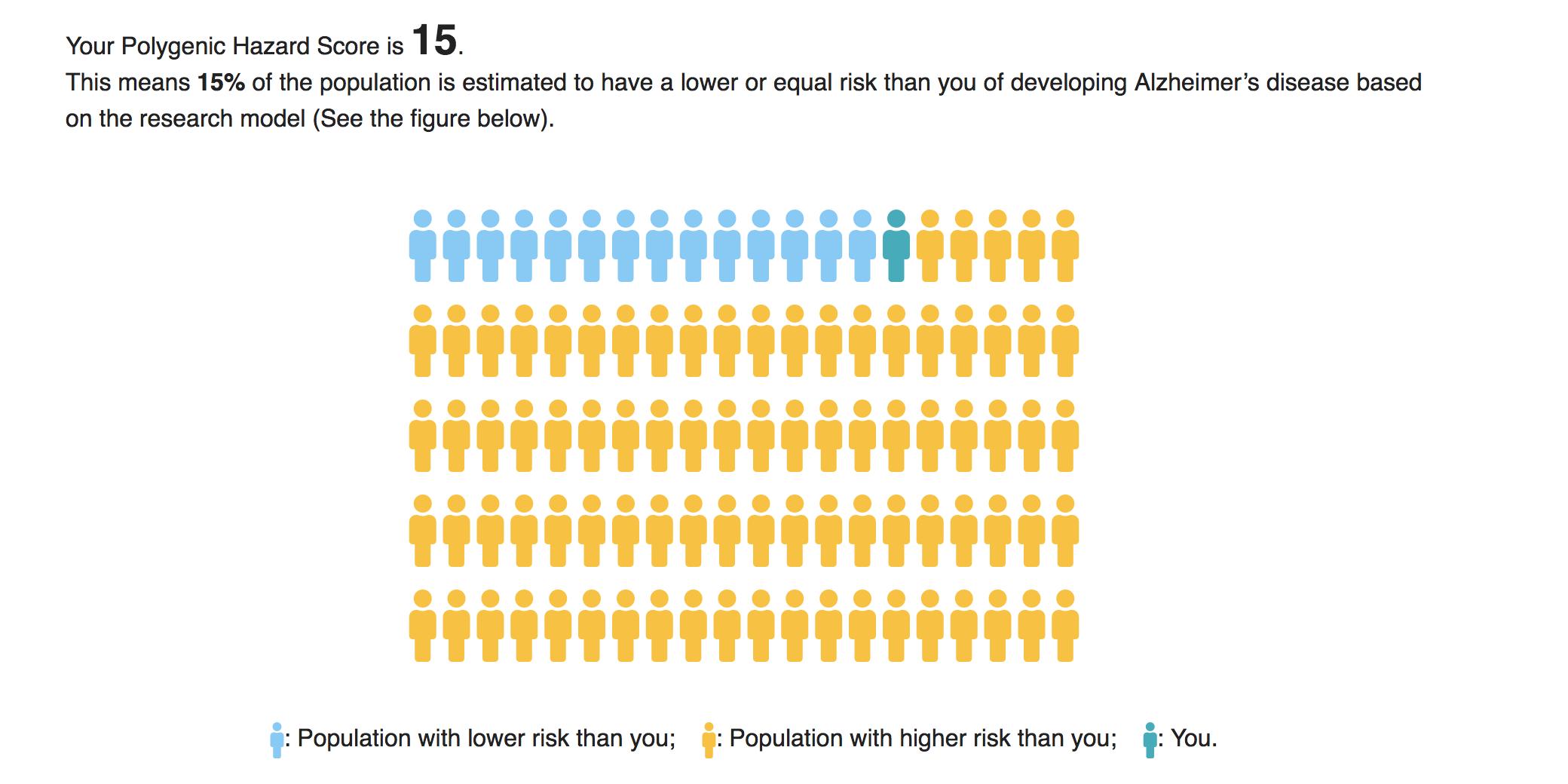 Genetic Risk Analysis for Alzheimer's | APOE4 Status | Dash